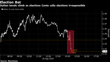 """Conte accuses Salvini of """"irresponsible"""" and """"opportunistic"""" for triggering the government crisis"""