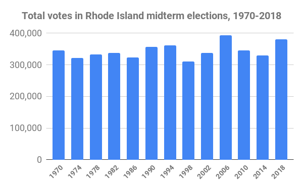 In R.I., a Model for Voter Turnout