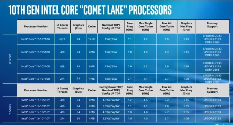 Intel lists new processors for ultraportables
