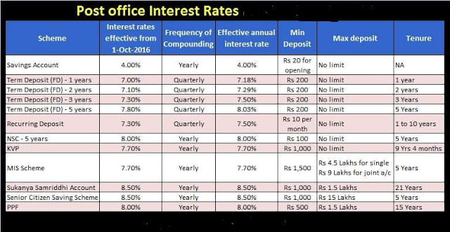 No change for interest rates