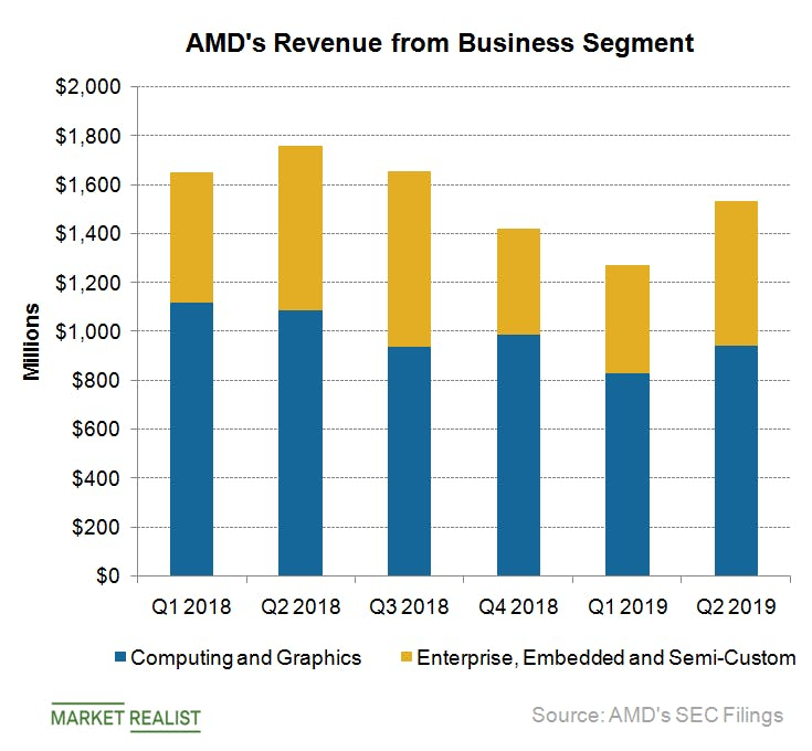 Revenue Declined 22% in Quarter for A.M.D.