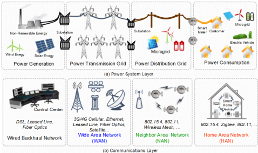 smart grid meets mesh networks