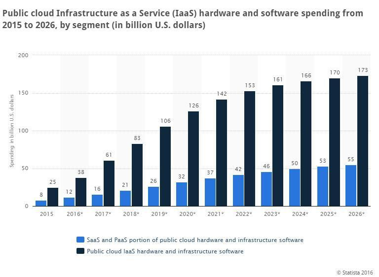 Spending on cloud services to hit 10 percent by 2013