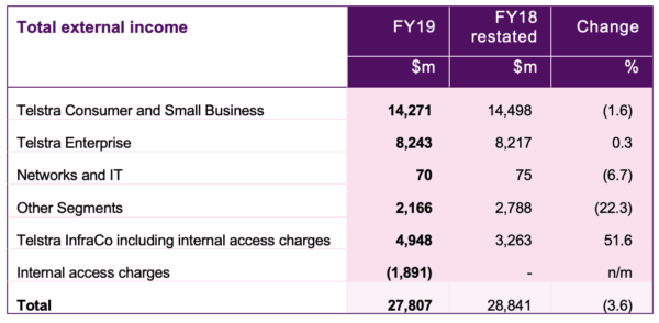 Telstra set to rule on dividends
