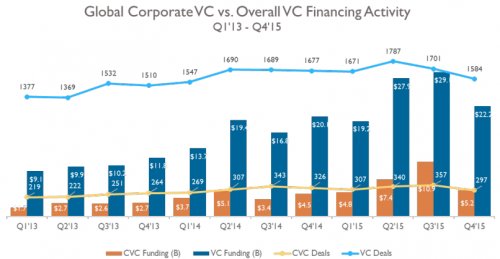 VC investment momentum continues in third quarter