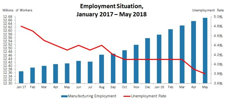 223,000 jobs added in May; unemployment rate falls to 3.8 percent
