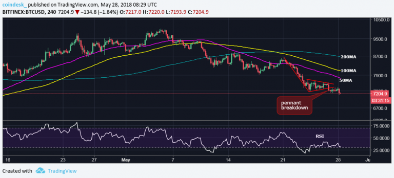 Bitcoin Bears In Charge But Indecision Could Spur Rally