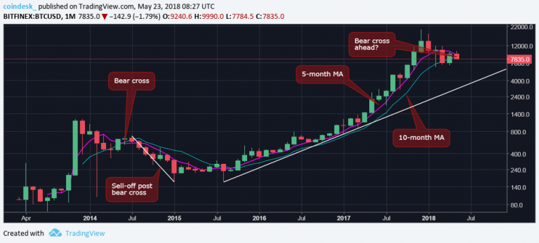 Bitcoin Closing on Long-Term Bear Indicator Not Seen Since 2014