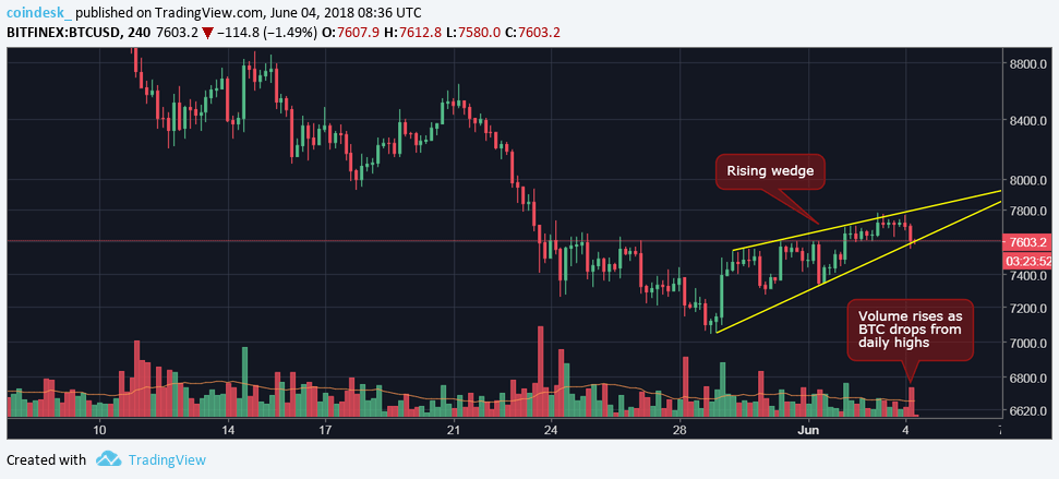 Bitcoin's Low Volume Breakout Could Be a Bull Trap