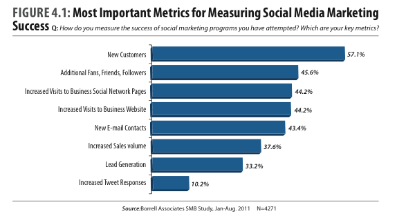 Do small businesses use social networking?