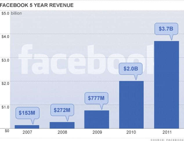 Facebook letting employees unload stock options?