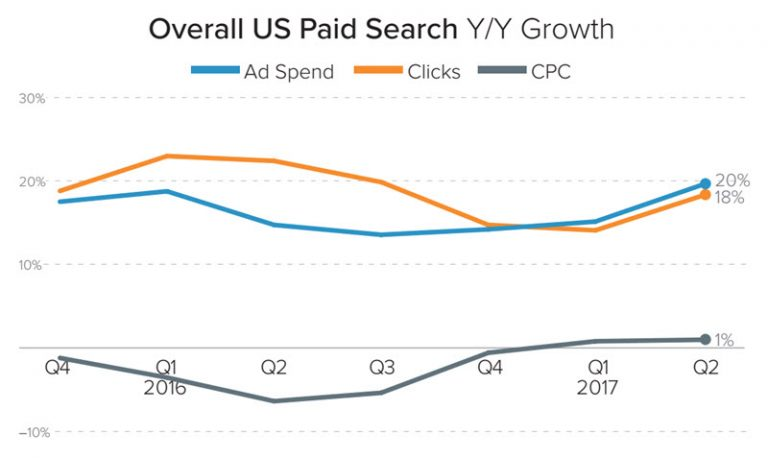 Google outpaces search market growth