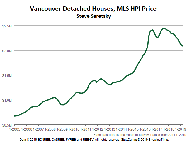 Home prices fell by steepest rate ever in May