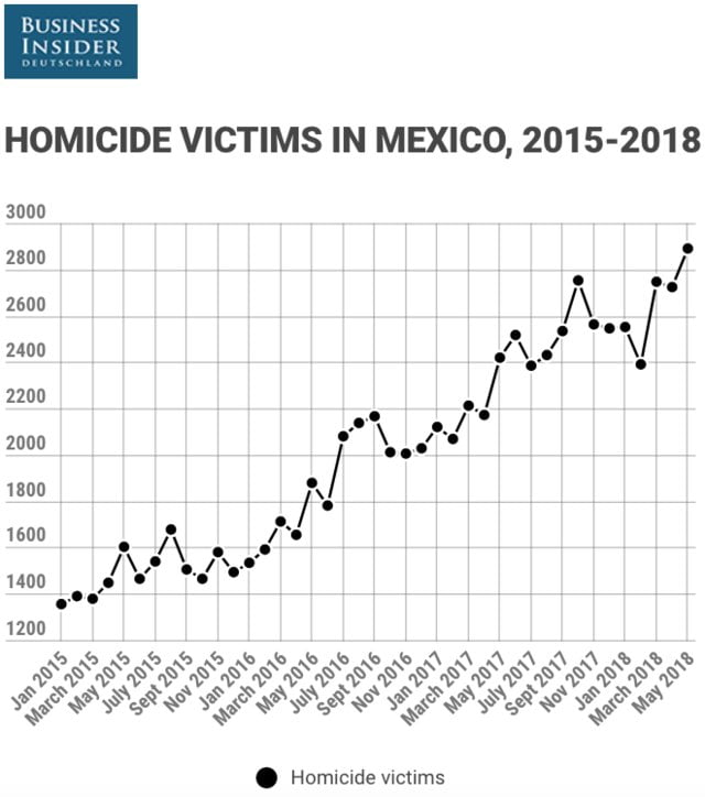 Mexico chains the third month followed with more than 3,000 homicides and feminicides