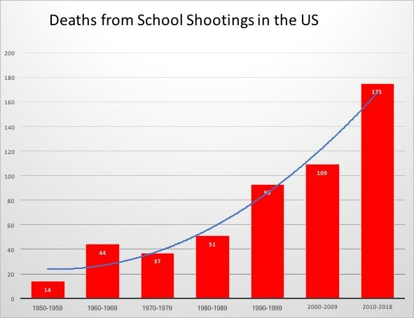 One school shooting a month in 2018