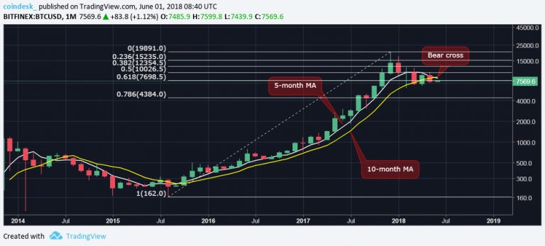 This Long-Term Indicator Could Complicate Bitcoin's Price Recovery
