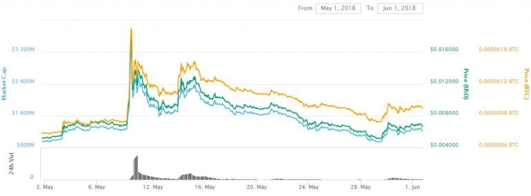 Up 24%: Bytecoin Only Gainer In Bad Month for Big Cryptos