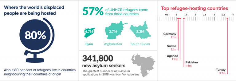 The UN warns that asylum requests in Latin America rise from 2,000 a year to 2,000 a week