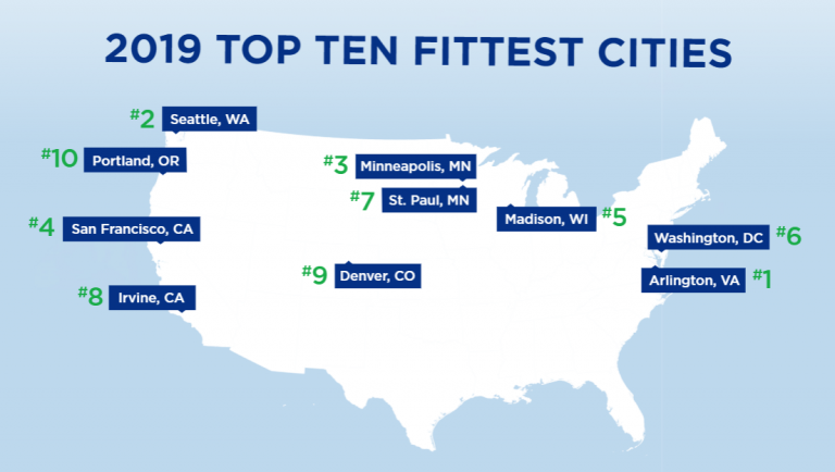 What makes Arlington, VA America's fittest city?