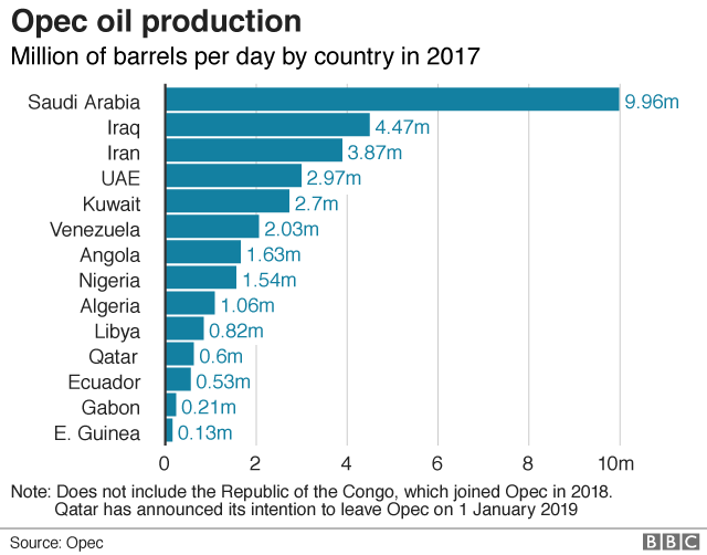 2 members of OPEC to cut output