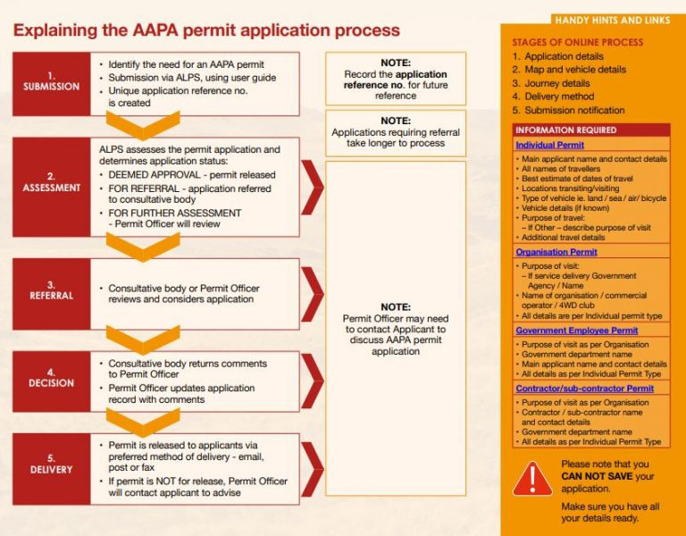 Aboriginal permits backed by states