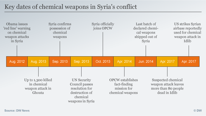 From Arab Spring to chemical attacks: A timeline of the Syrian conflict and the U.S. response