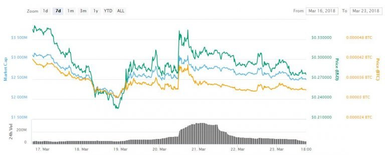 ICON to EOS: 3 Cryptos Are Leading the Market Recovery