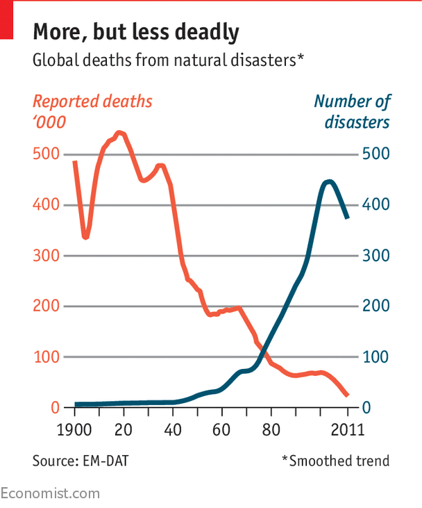 Less deaths from natural disasters, more economic catastrophes from climate change