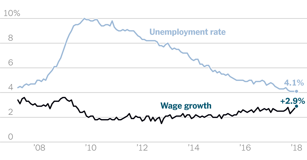 Unemployment is down, profits are up — so where's the wage growth?