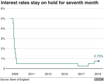 What exactly is the Bank of England interest rate?