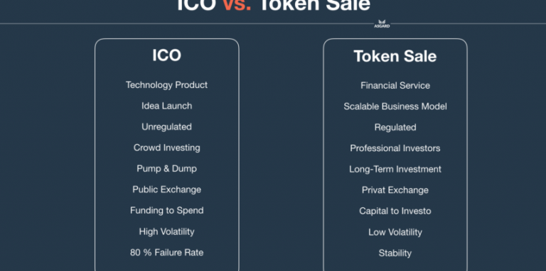 What If They ICO? Investors Seek Veto Power Over Future Token Sales