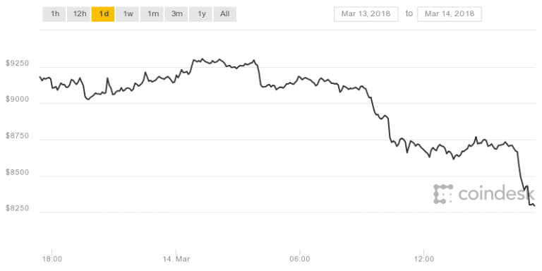 Bitcoin Price Sheds $800 In Drop to 1-Month Low