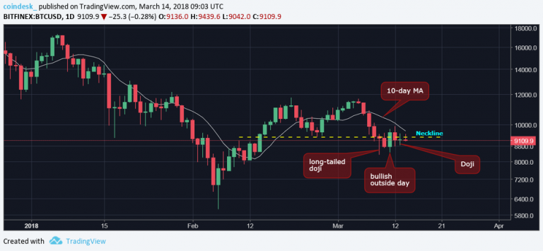 Bitcoin Sinks Toward $8K and Faces Further Sell-Off
