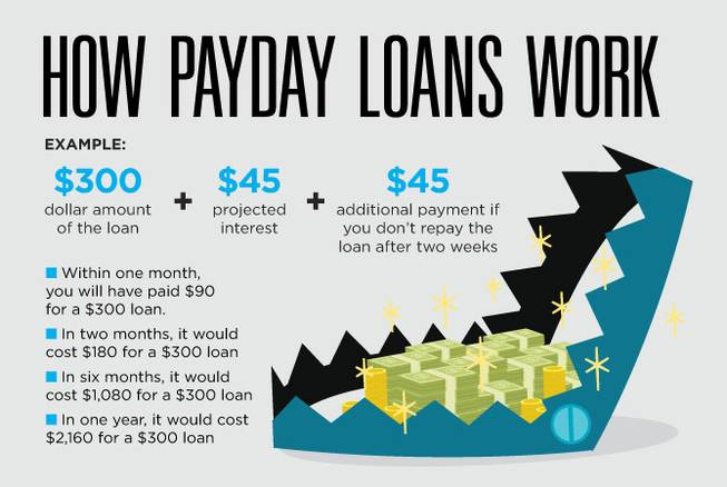 Should you ask for a payroll loan? We tell you how to do it
