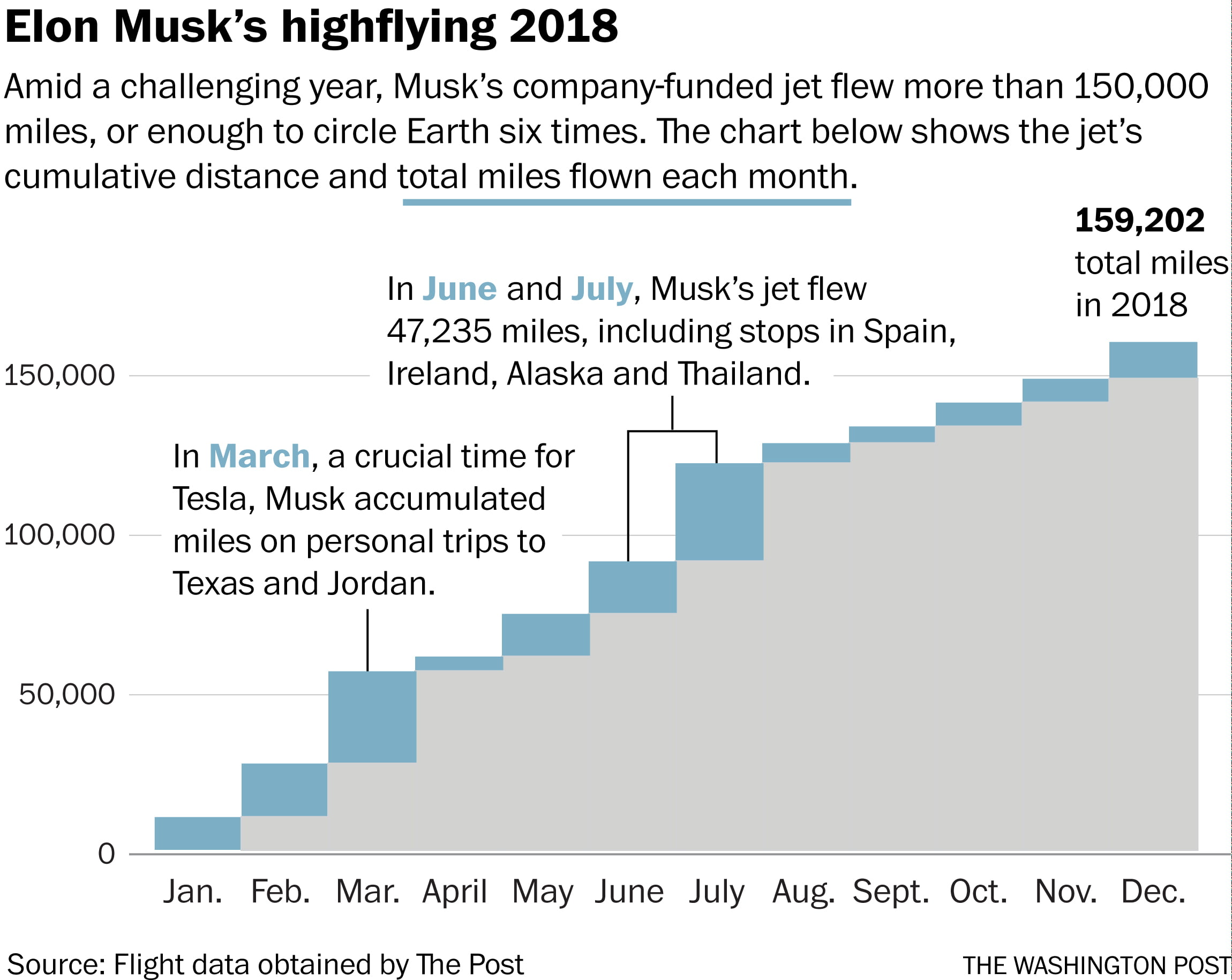 This is Elon Musk's busy schedule