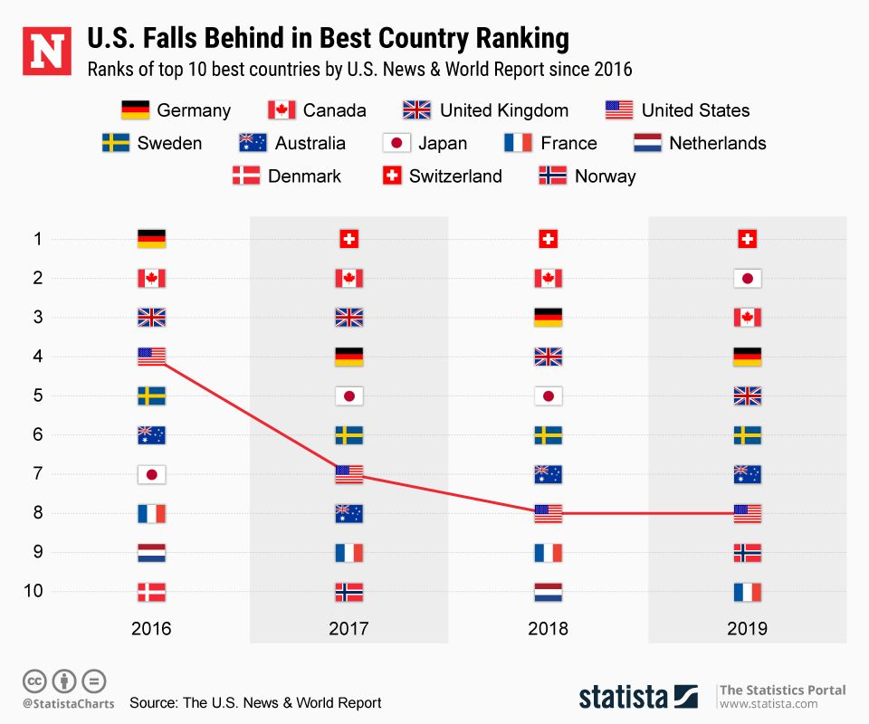Infographic: The 5 countries with the best conditions to retire