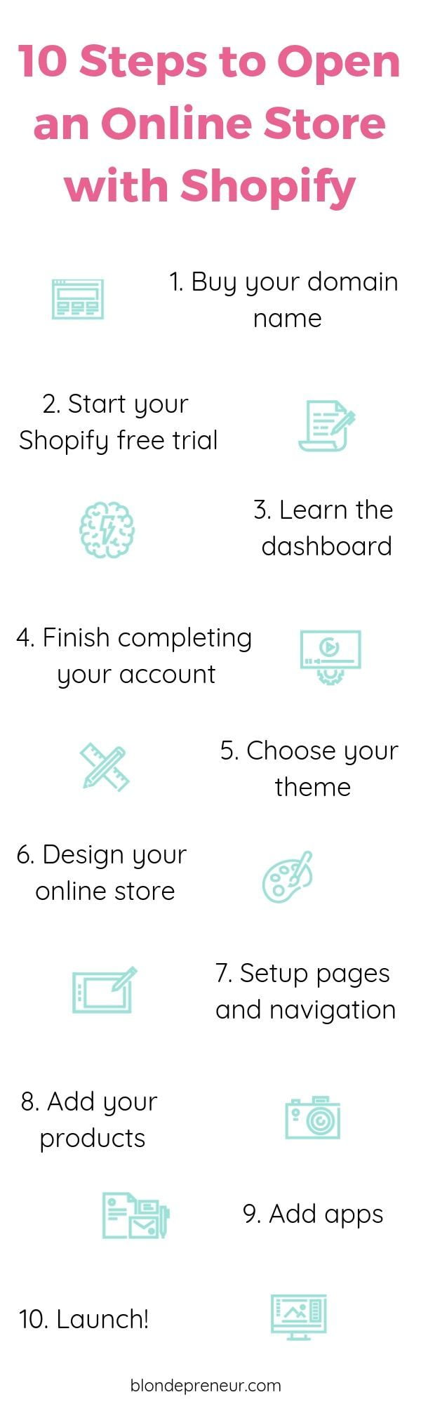 The steps to open an online store