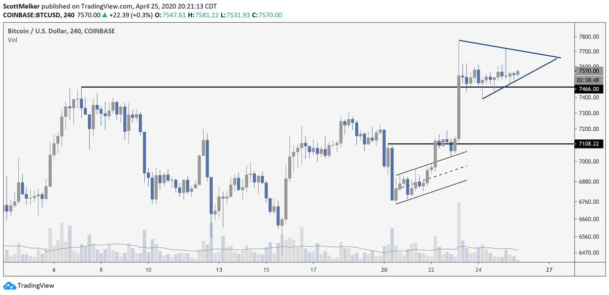 A rising triangle forms on a 4-hour Bitcoin chart