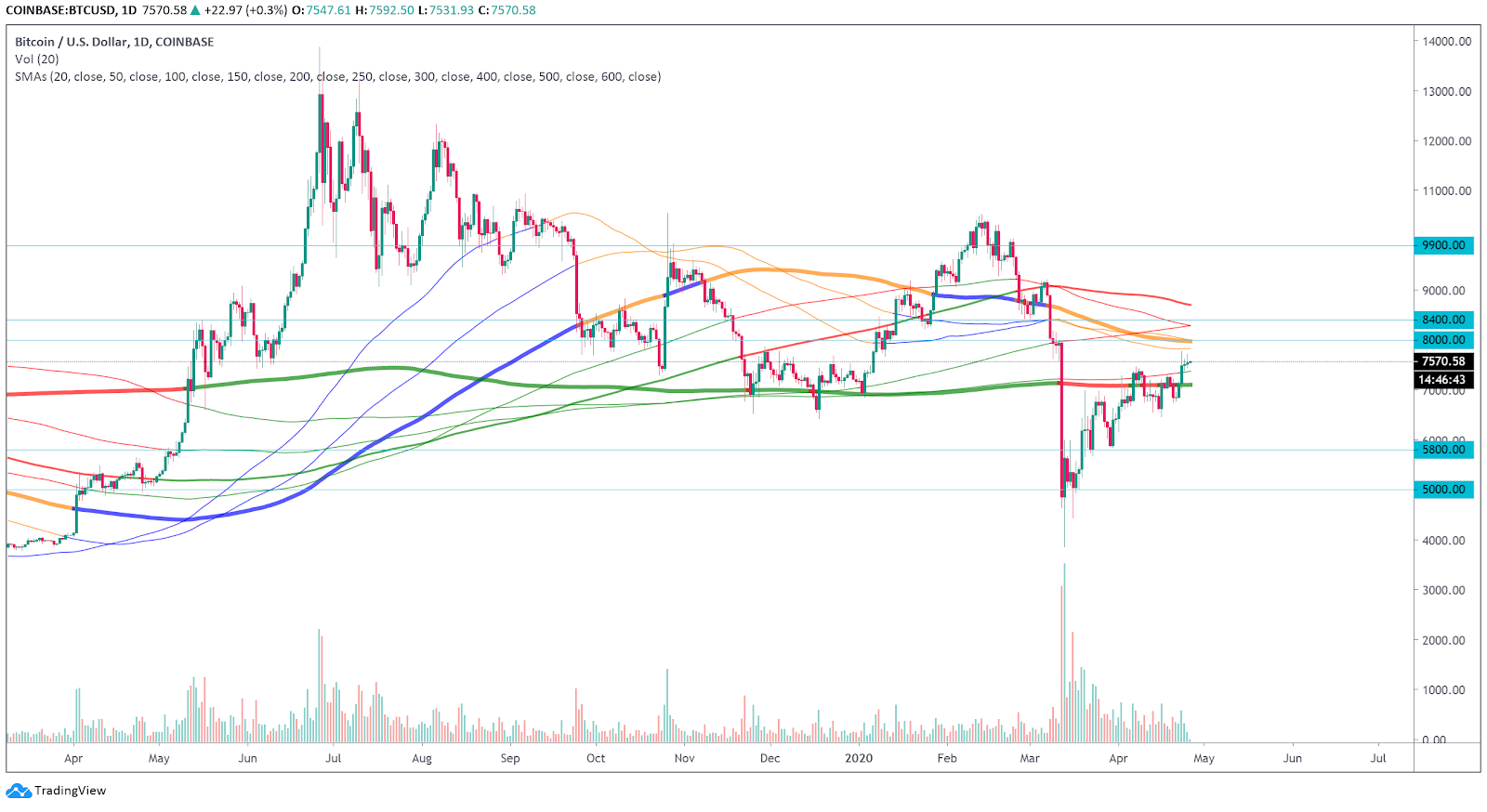 Bitcoin daily chart with SMA above