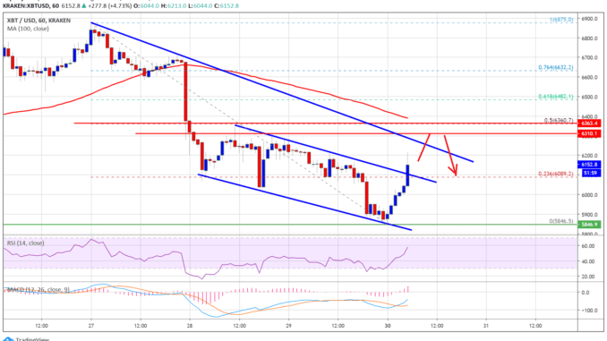 $800 in 1 Hour: Bitcoin Price Drops Big to Near $9K