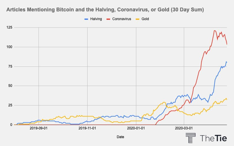 Articles that mention Bitcoin and Halving, Coronavirus, or Gold