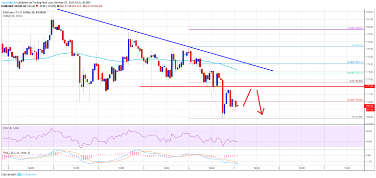 As Bitcoin's Slide Continues, Prices Look Towards $8K