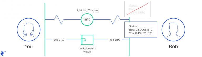 Battle-Testing Lightning: Schools Start Contest to Secure Bitcoin's Layer 2