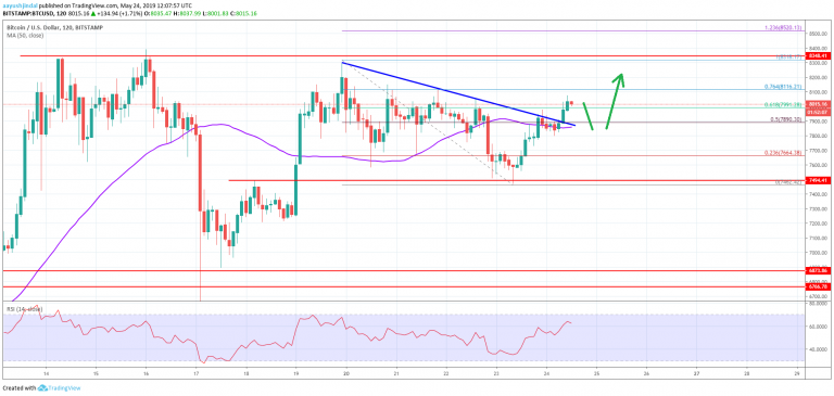 Bitcoin Price Analysis: Bearish Continuation Likely as BTC Tests Strong Support