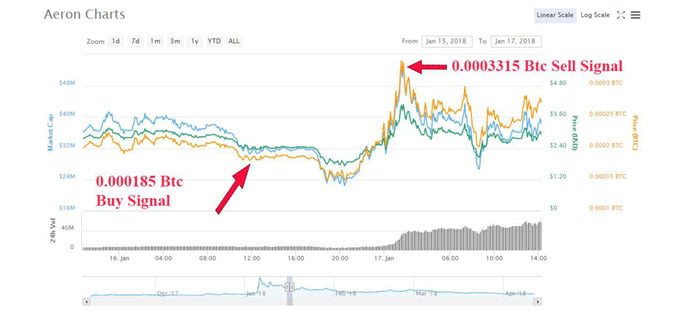 Bitcoin Price Drops Below $15k, Down 25% from All-Time High