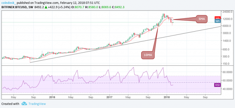 Bullish Signs Above $8K: Has Bitcoin Turned the Corner?