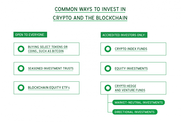 Buying Bitcoin? Investment Funds Will Use Blockchain, Too