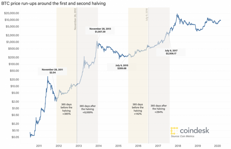 Does the cryptocurrency community believe that the effect of Bitcoin's halving is already included in the price?