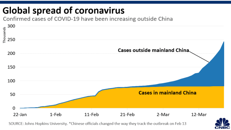 Fauci believes the US should double its coronavirus testing in the coming weeks