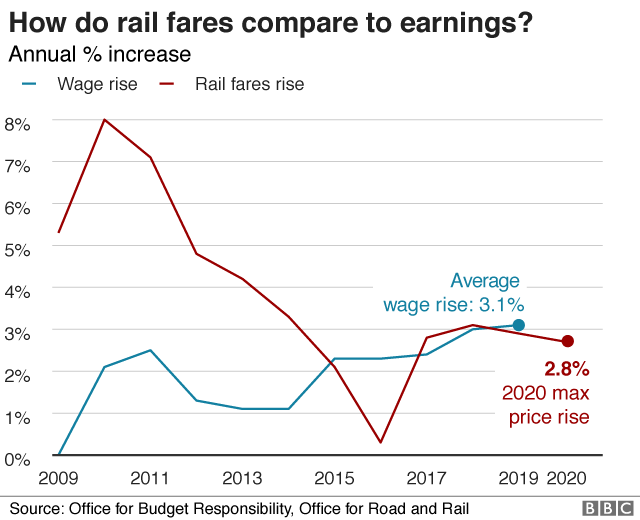 How do UK rail fares compare to European countries?